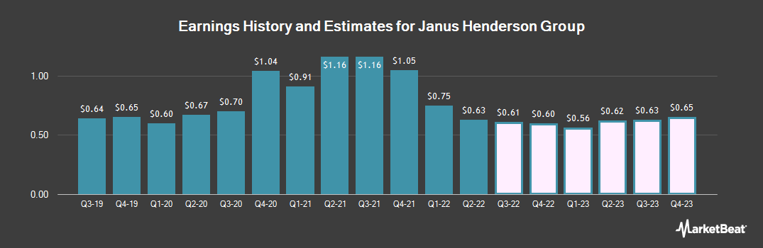 Earnings by Quarter for Henderson Group (NYSE:JHG)
