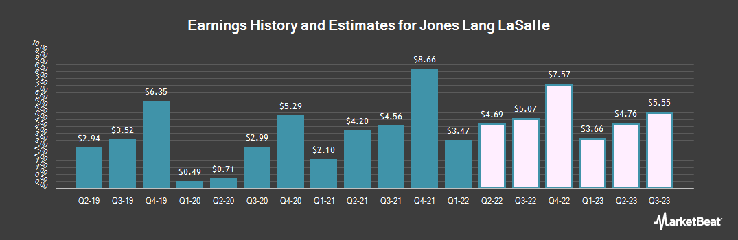 Earnings by Quarter for Jones Lang LaSalle Incorporated (NYSE:JLL)