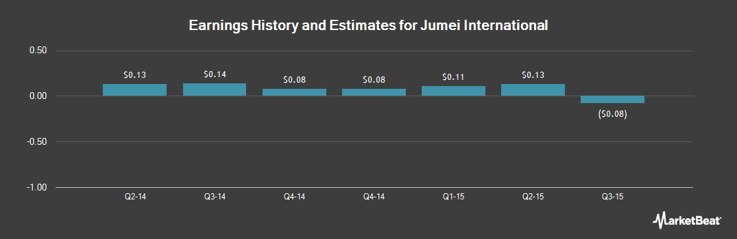 Earnings by Quarter for Jumei International Holding Limited (NYSE:JMEI)