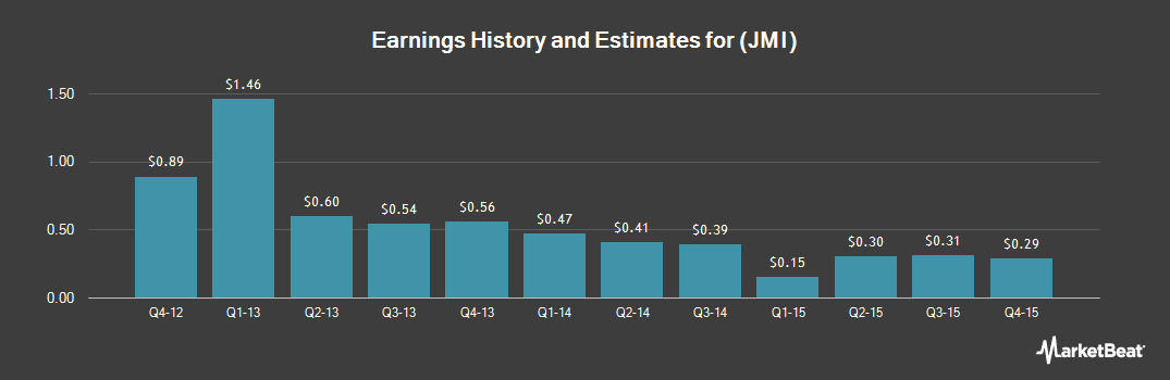 Earnings by Quarter for Javelin Mortgage Investment (NYSE:JMI)
