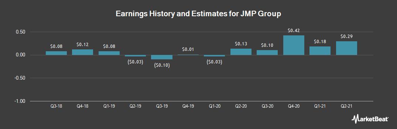 Earnings by Quarter for JMP Group LLC (NYSE:JMP)