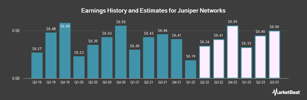 Earnings by Quarter for Juniper Networks (NYSE:JNPR)