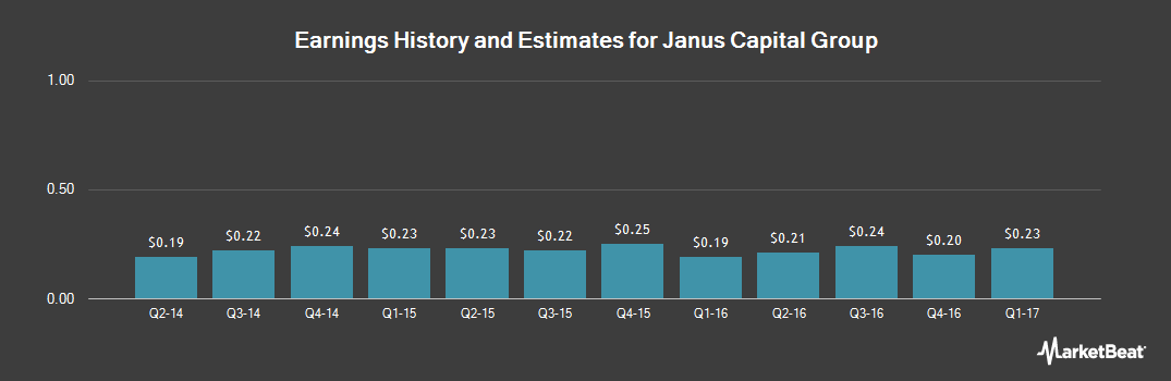 Earnings by Quarter for Janus Capital Group (NYSE:JNS)