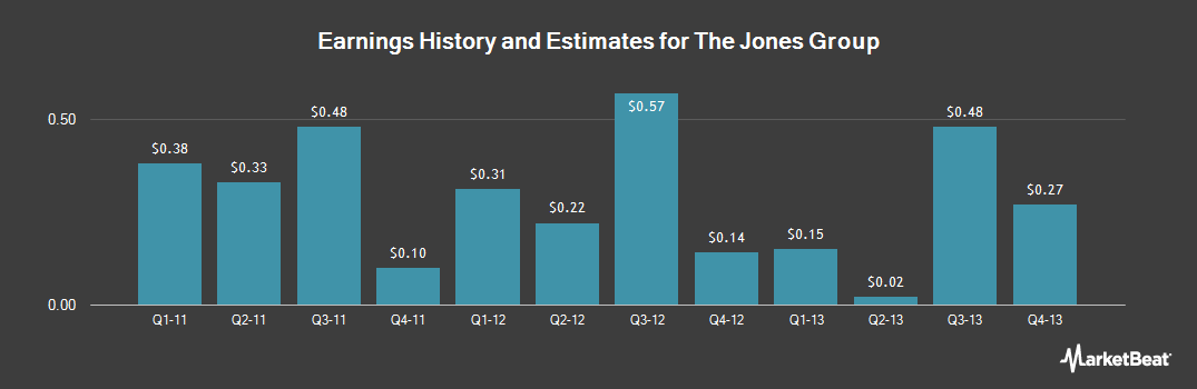 Earnings by Quarter for The Jones Group (NYSE:JNY)