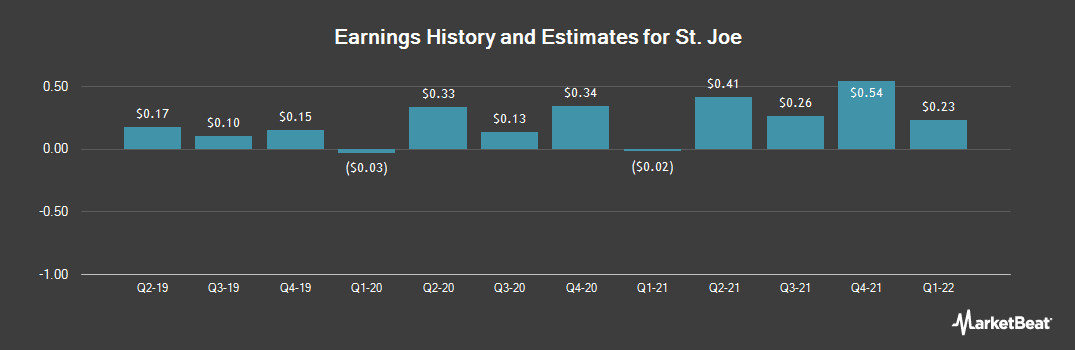 Earnings by Quarter for St. Joe Company (The) (NYSE:JOE)