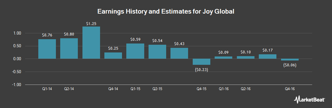 Earnings by Quarter for Joy Global (NYSE:JOY)