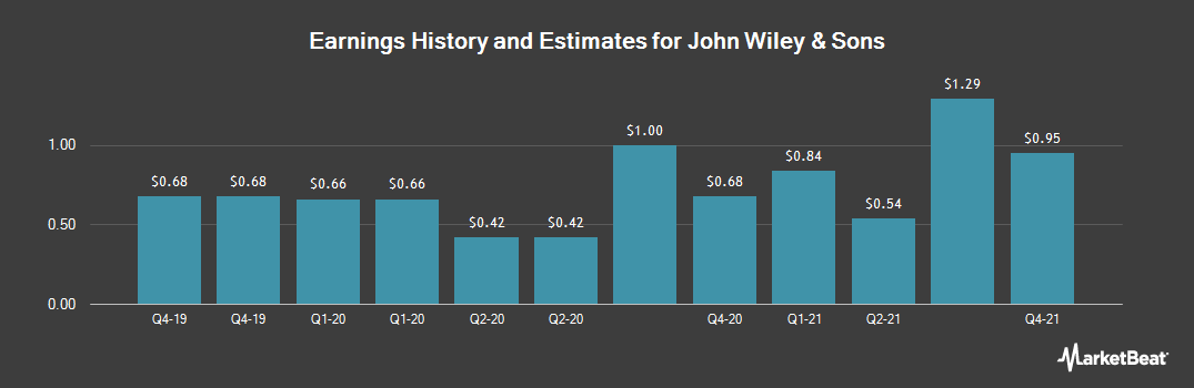 Earnings by Quarter for John Wiley & Sons (NYSE:JW.A)