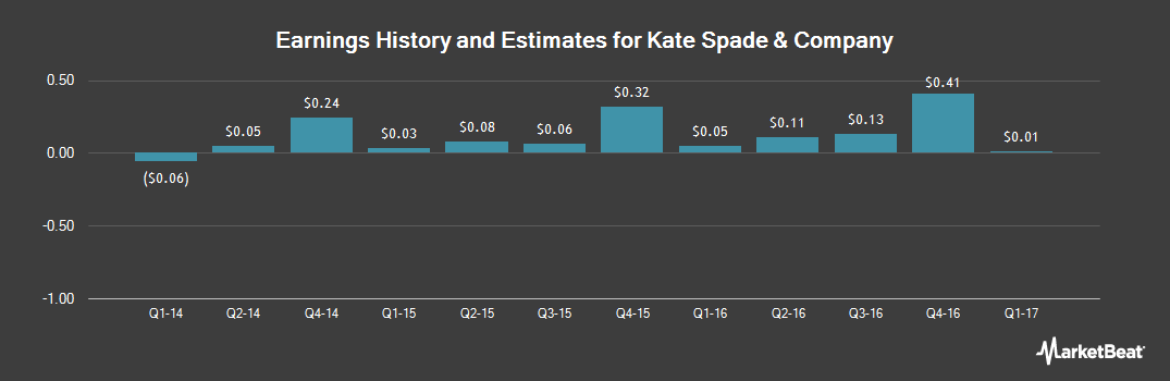 Earnings by Quarter for Kate Spade & Co (NYSE:KATE)