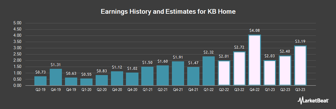 Earnings by Quarter for KB Home (NYSE:KBH)