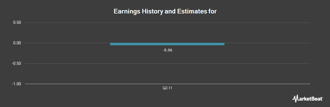 Earnings by Quarter for Kimber Resources (NYSE:KBX)