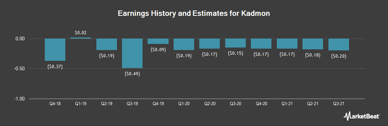 Earnings by Quarter for Kadmon (NYSE:KDMN)