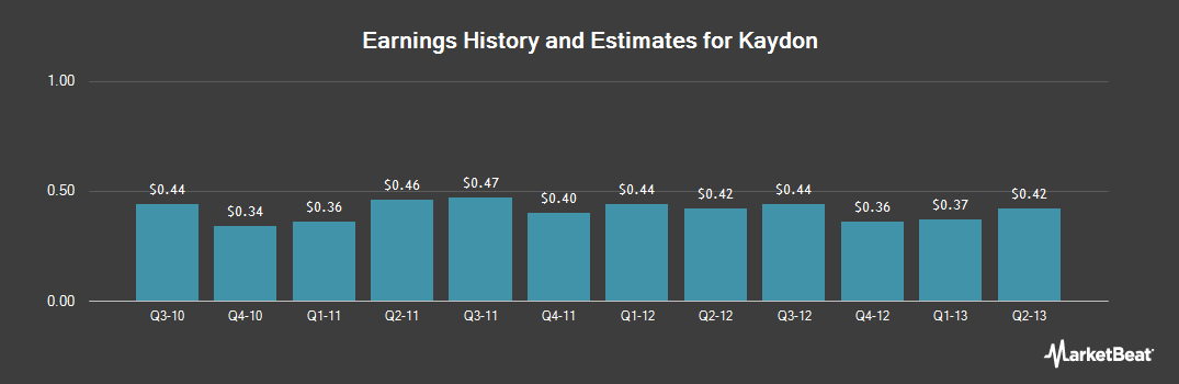 Earnings by Quarter for Kaydon (NYSE:KDN)