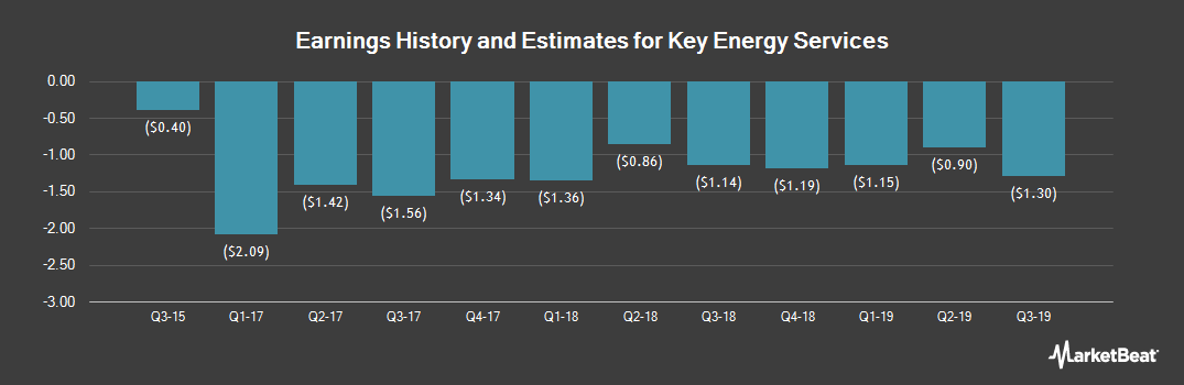 Earnings by Quarter for Key Energy Services (NYSE:KEG)