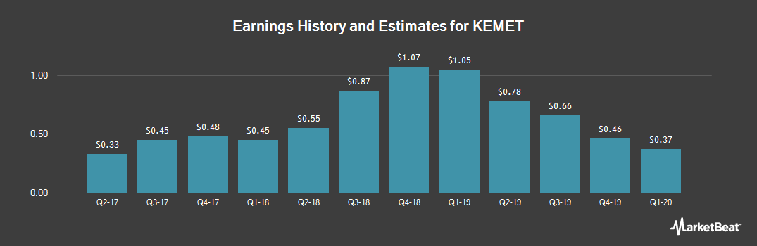 Earnings by Quarter for Kemet Corporation (NYSE:KEM)