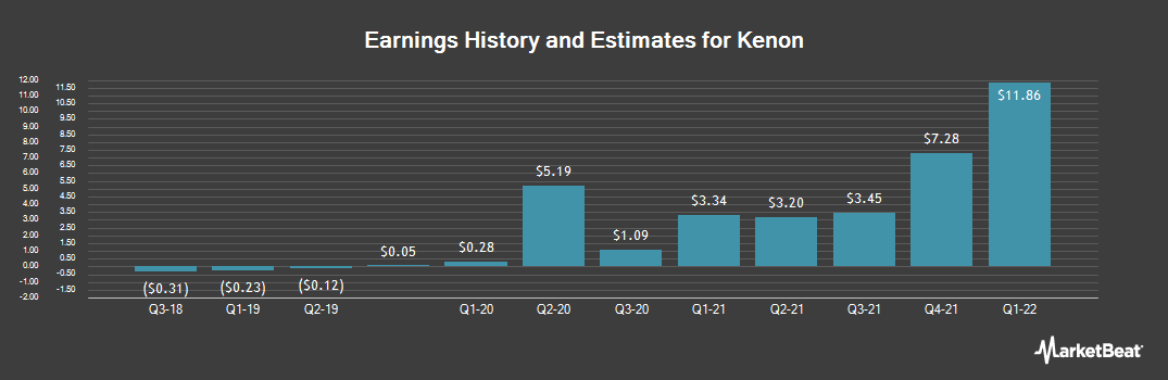Earnings by Quarter for Kenon (NYSE:KEN)
