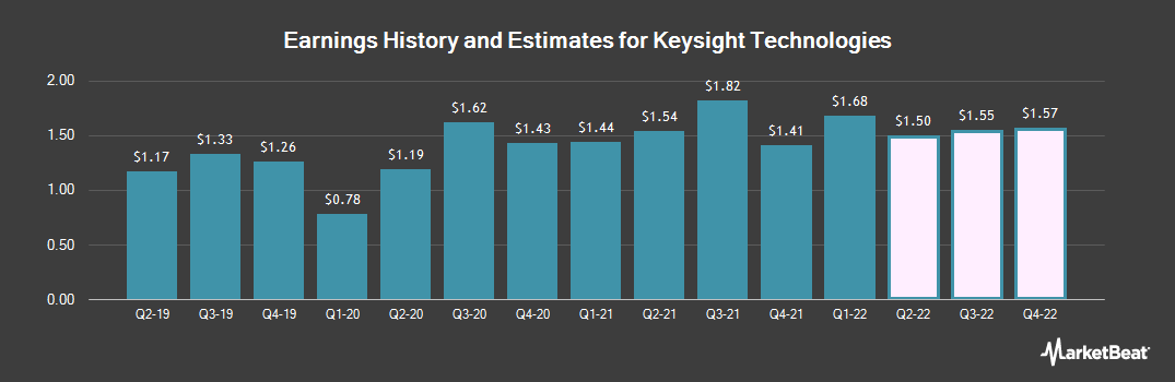Earnings by Quarter for Keysight (NYSE:KEYS)