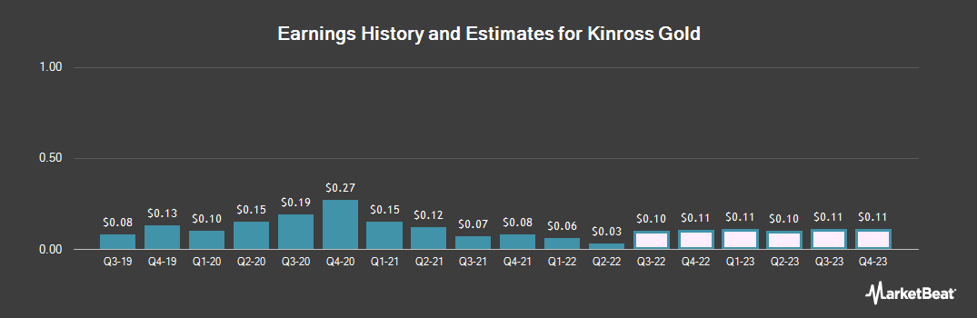 Earnings by Quarter for Kinross Gold (NYSE:KGC)