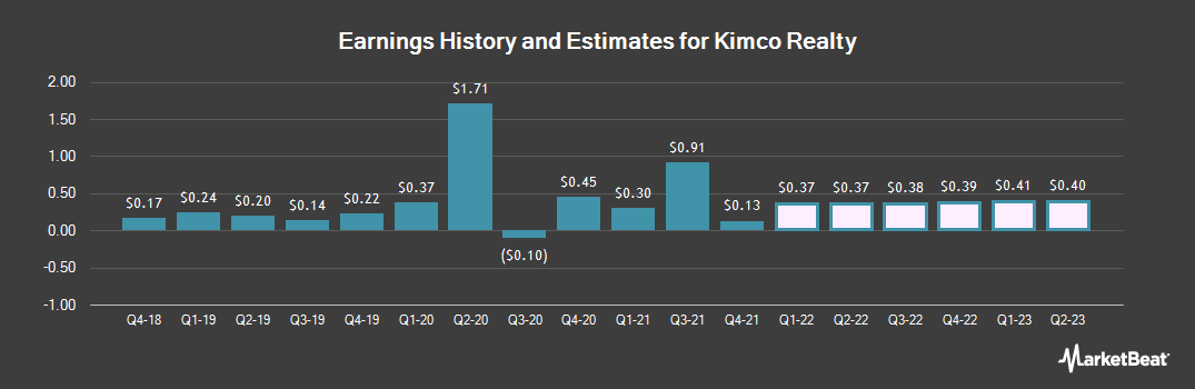 Earnings by Quarter for Kimco Realty (NYSE:KIM)