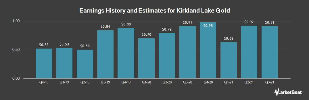 Earnings by Quarter for Kirkland Lake Gold (NYSE:KL)