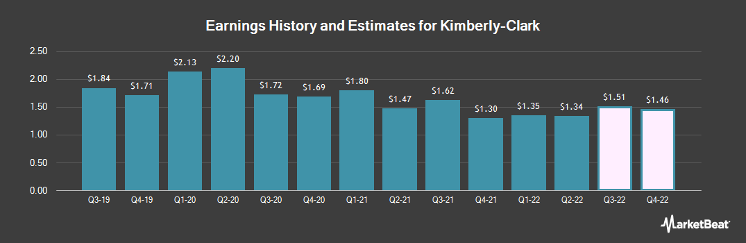 Earnings by Quarter for Kimberly-Clark Corporation (NYSE:KMB)