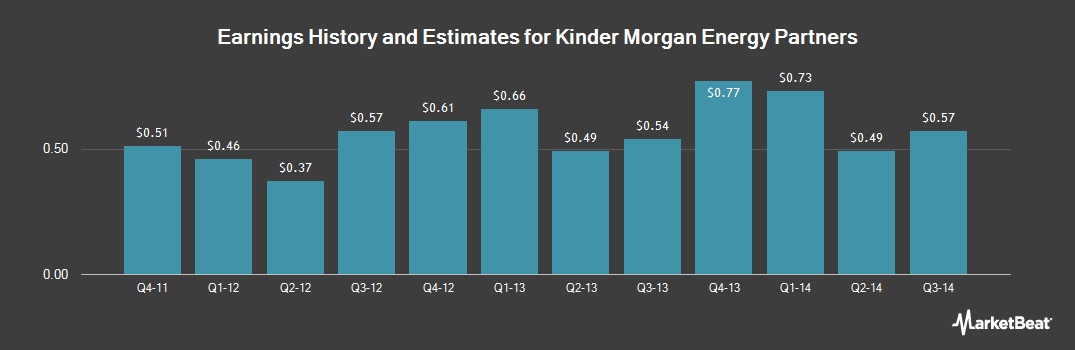 Earnings by Quarter for Kinder Morgan Energy Partners (NYSE:KMP)