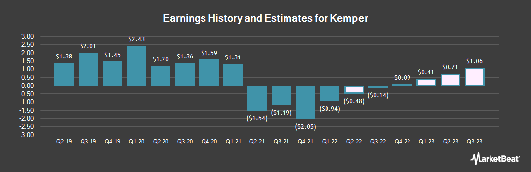 Earnings by Quarter for Kemper Corp (NYSE:KMPR)