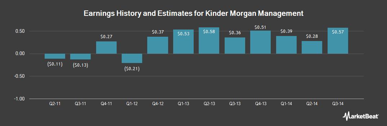 Earnings by Quarter for Kinder Morgan Management (NYSE:KMR)