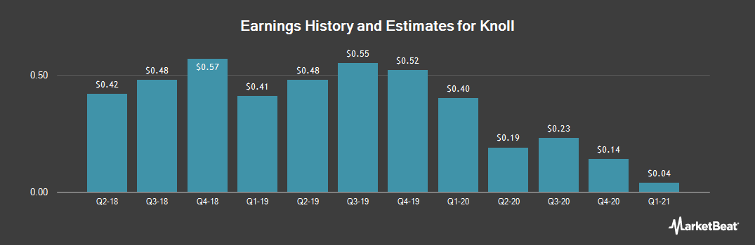 Earnings by Quarter for Knoll (NYSE:KNL)