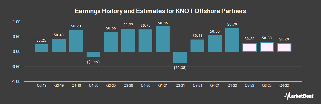 Earnings by Quarter for KNOT Offshore Partners LP (NYSE:KNOP)
