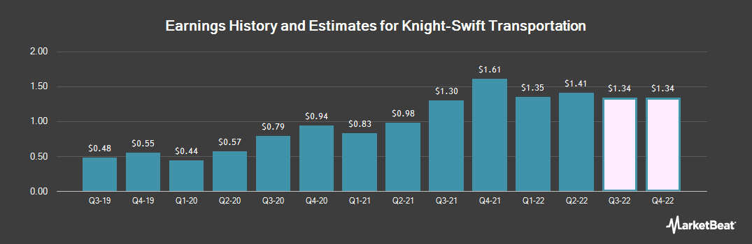 Earnings by Quarter for Swift Transportation Company (NYSE:KNX)
