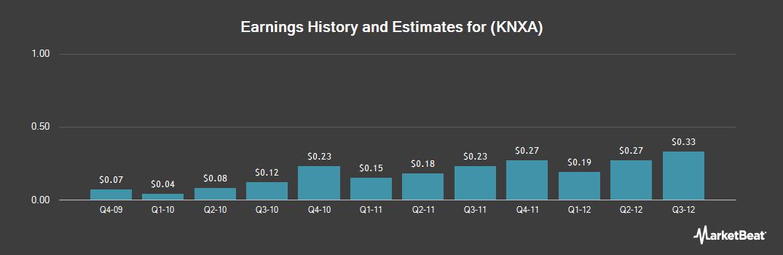 Earnings by Quarter for Kenexa (NYSE:KNXA)