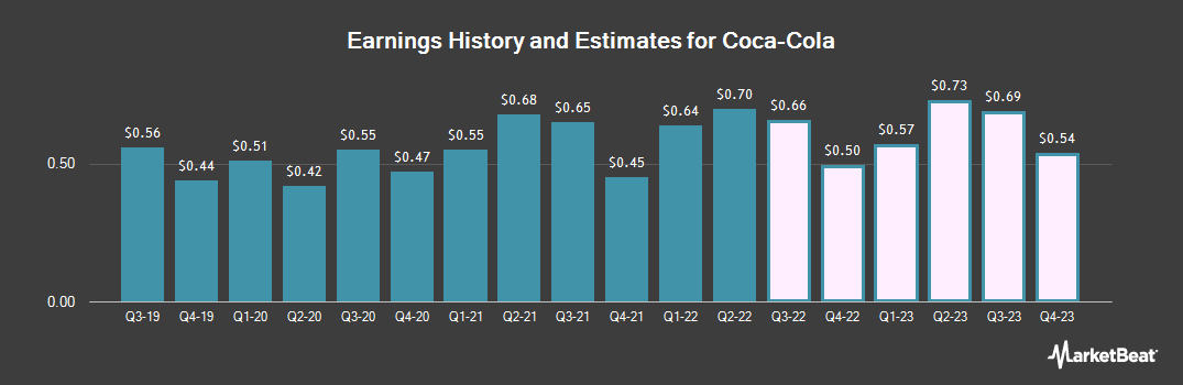 Earnings by Quarter for The Coca-Cola Co (NYSE:KO)