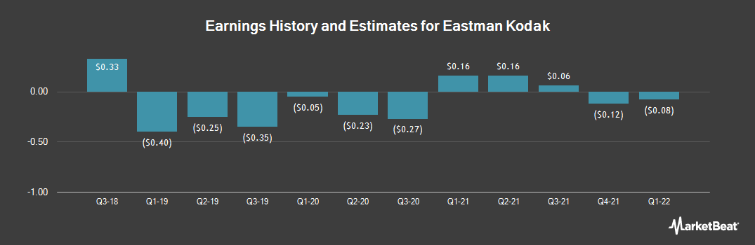 Earnings by Quarter for Eastman Kodak Company (NYSE:KODK)