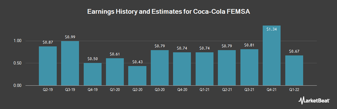 Earnings by Quarter for Coca Cola Femsa (NYSE:KOF)