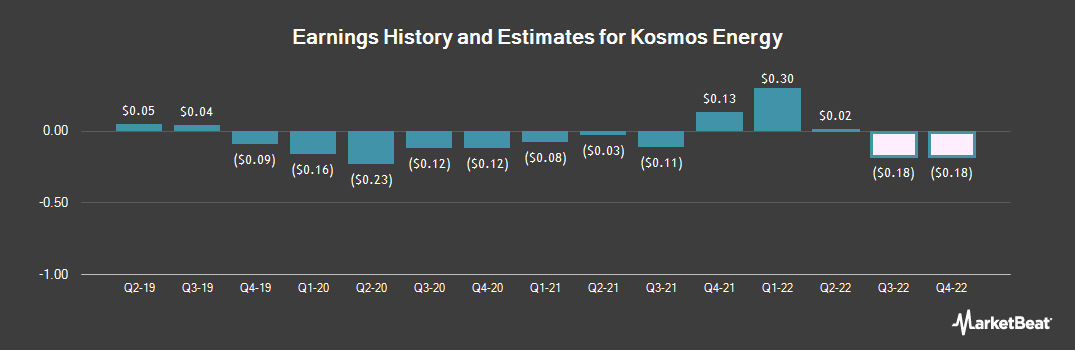 Earnings by Quarter for Kosmos Energy (NYSE:KOS)