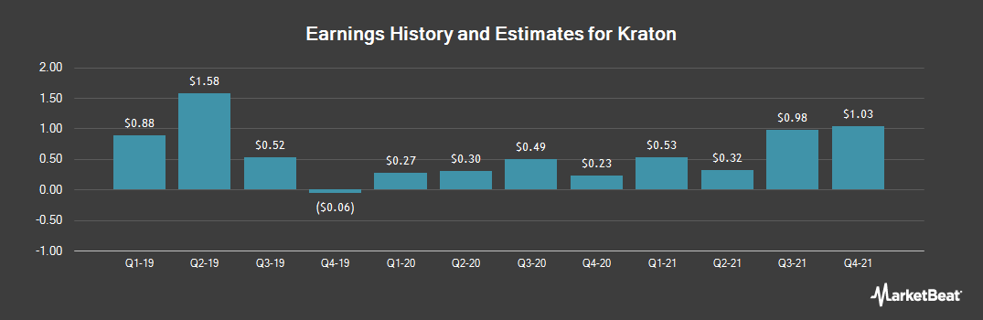 Earnings by Quarter for Kraton Corporation (NYSE:KRA)