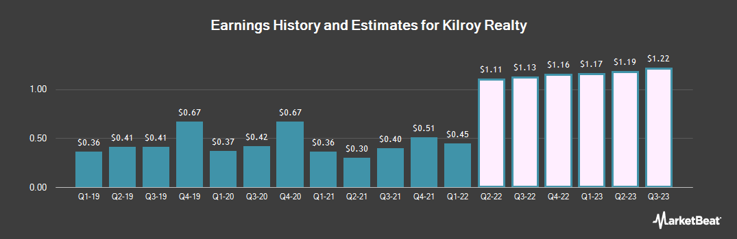Earnings by Quarter for Kilroy Realty Corporation (NYSE:KRC)