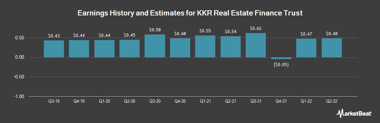 Earnings by Quarter for KKR Real Estate Finance Trust (NYSE:KREF)