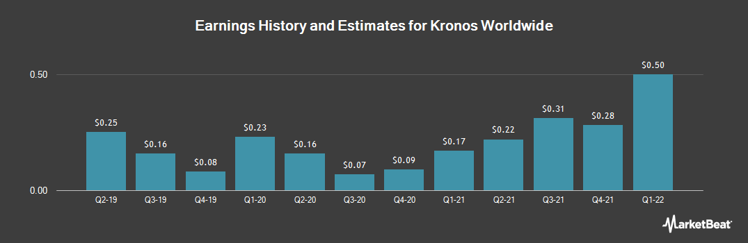 Earnings by Quarter for Kronos Worldwide (NYSE:KRO)