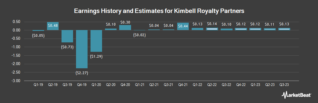 Earnings by Quarter for KIMBELL ROYALTY (NYSE:KRP)
