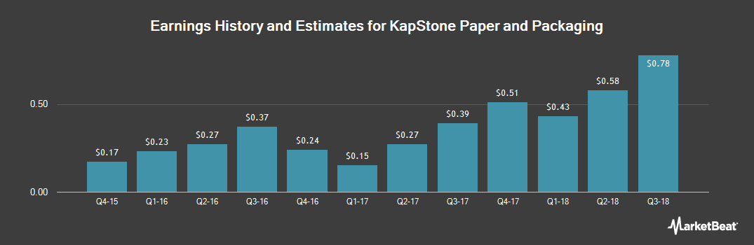 Earnings by Quarter for KapStone Paper and Packaging (NYSE:KS)