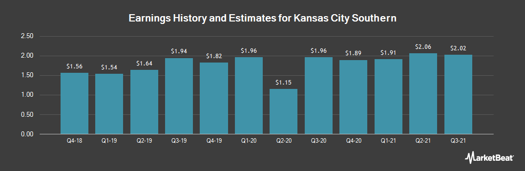 Earnings by Quarter for Kansas City Southern (NYSE:KSU)