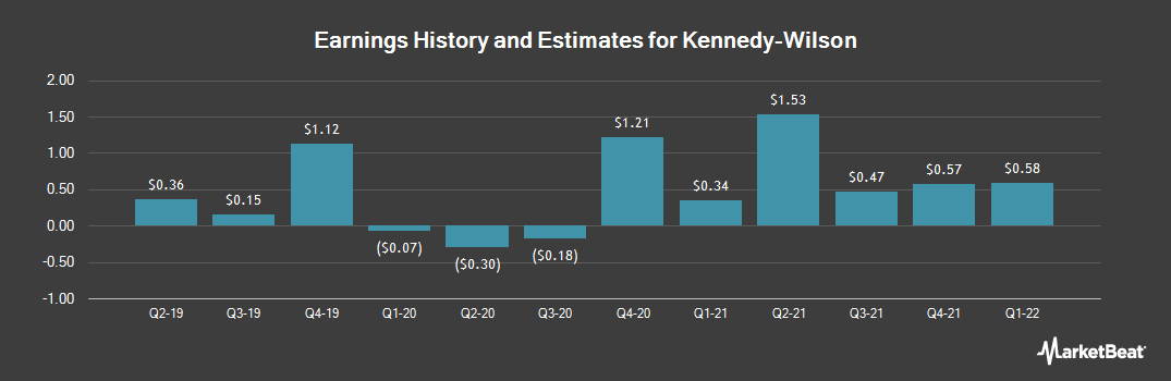Earnings by Quarter for Kennedy-Wilson Holdings (NYSE:KW)