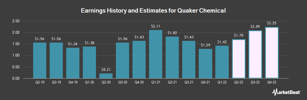 Earnings by Quarter for Quaker Chemical Corporation (NYSE:KWR)