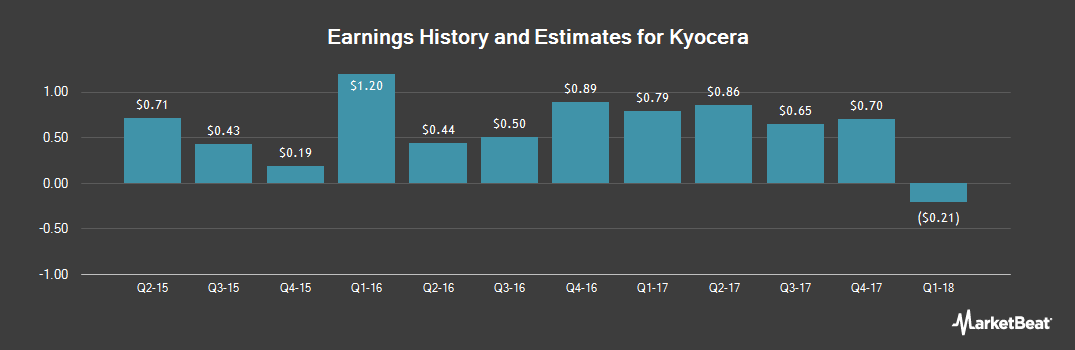 Earnings by Quarter for Kyocera Corporation (NYSE:KYO)