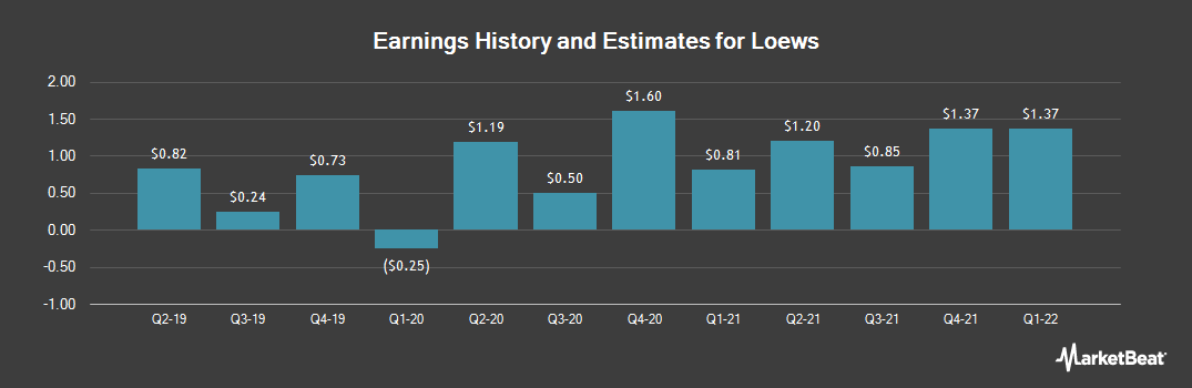 Earnings by Quarter for Loews (NYSE:L)