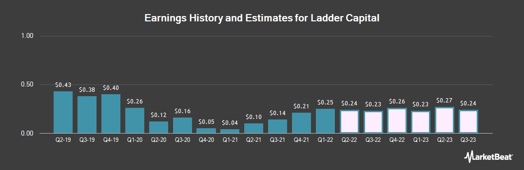 Earnings by Quarter for Ladder Capital (NYSE:LADR)