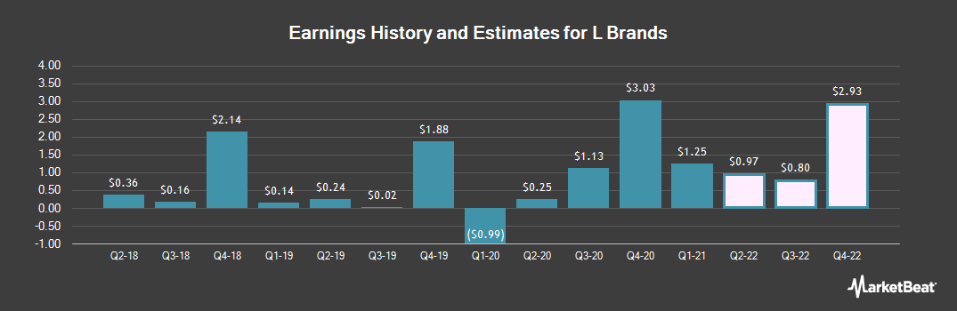Earnings by Quarter for L Brands (NYSE:LB)