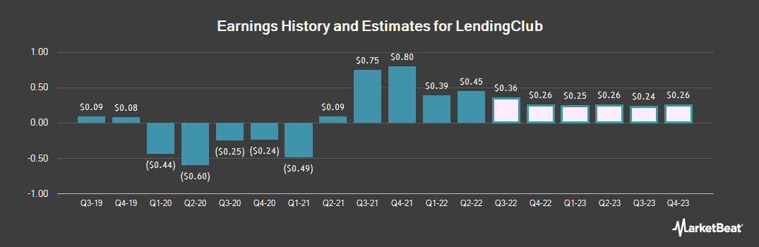 Earnings by Quarter for LendingClub Corporation (NYSE:LC)