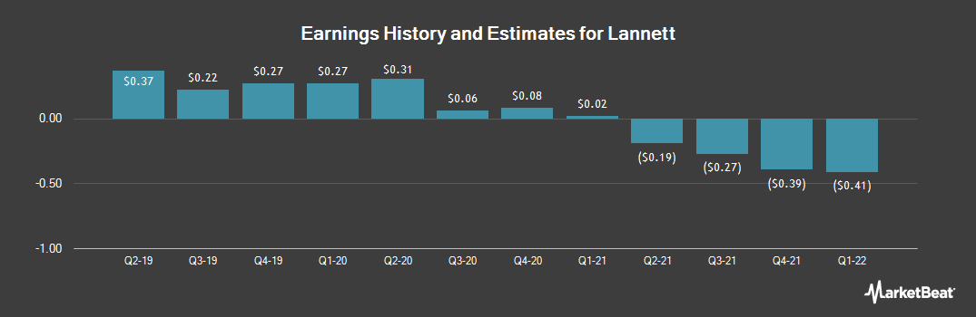 Earnings by Quarter for Lannett (NYSE:LCI)
